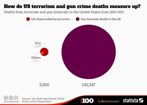 chartoftheday_3851_how_do_us_terrorism_and_gun_crime_deaths_measure_u_n